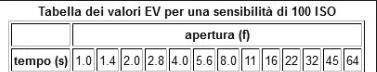 Tabella-Fstop_low.jpg.608019433627f0609f2f66c0819a5f36.jpg