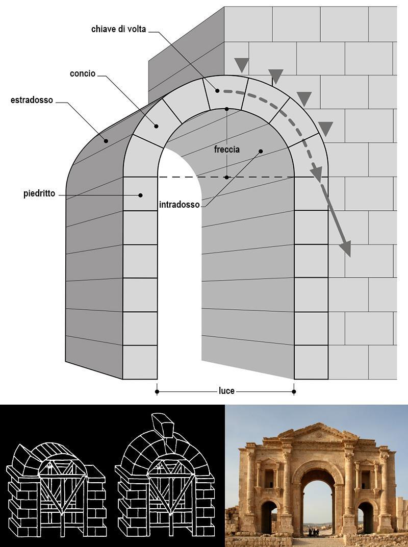 arco-nomenclatura.jpg